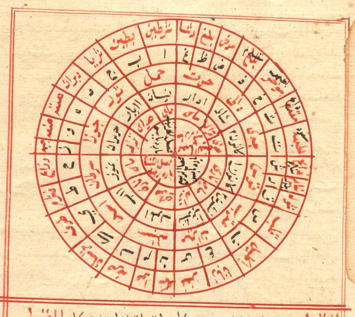 Υπολογισμός Αραβικών Κλήρων
